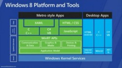 Windows8Architecture